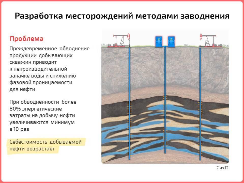 Разновидности поломок и ремонтных работ скважин для воды