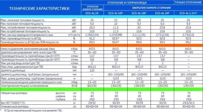 Рейтинг напольных одноконтурных газовых котлов 2021 года: топ-10 лучших моделей и какую выбрать