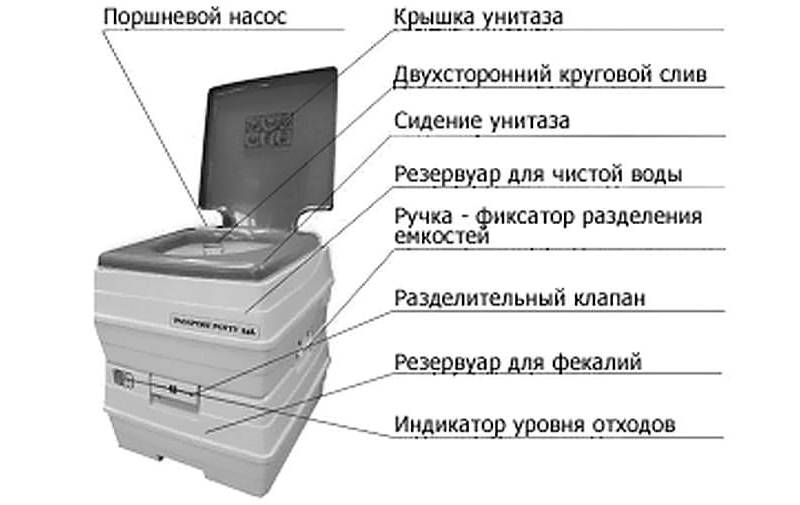Какой выбрать биотуалет для дачи: обзор лучших моделей и производителей