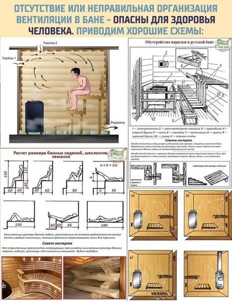 Вентиляция басту в бане: схемы и устройство пошагово
