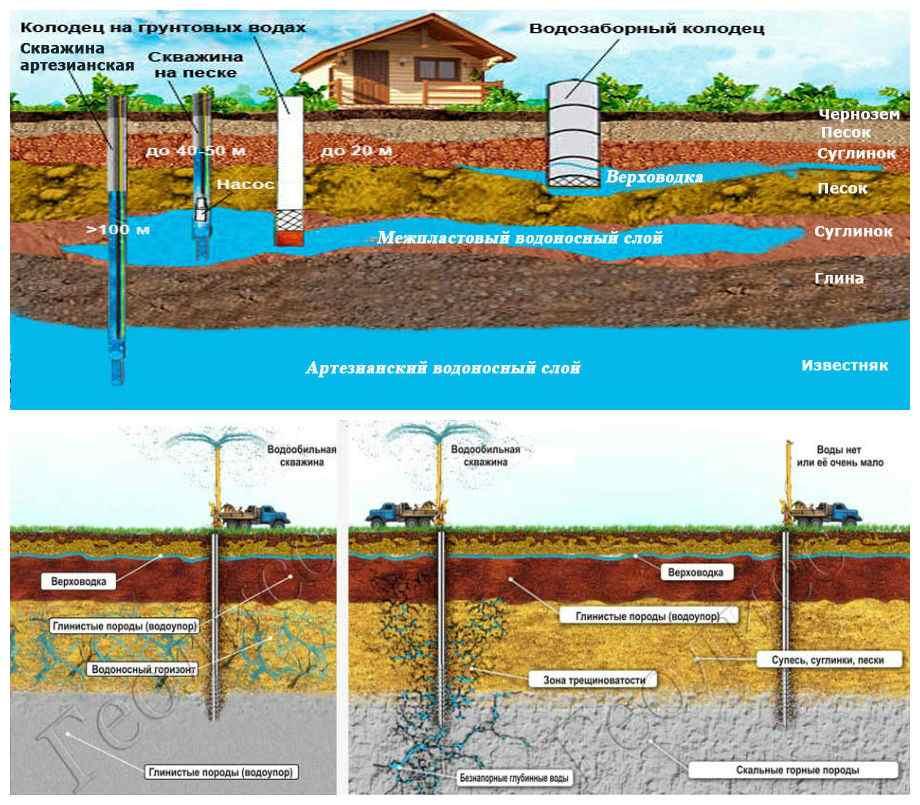 Как найти воду для скважины: обзор эффективных методов поиска водоносного слоя