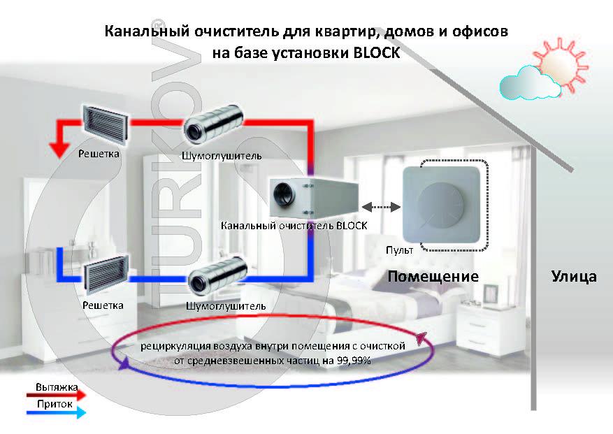 Методы проверки вентиляции в квартире и их особенности