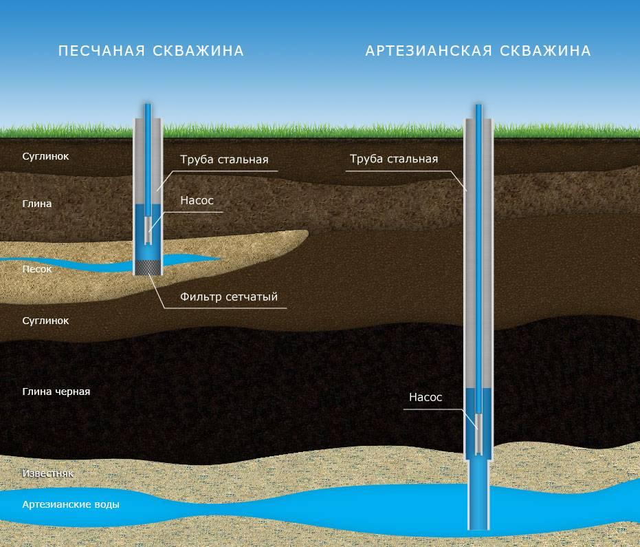 Как найти воду для скважины — разбираем три эффективных способа поиска