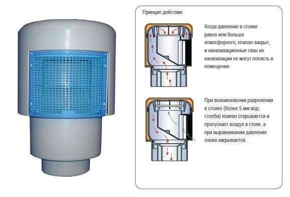 Установка вакуумного клапана канализации - как установить