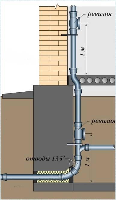 Подключение водопровода и канализации к частному дому