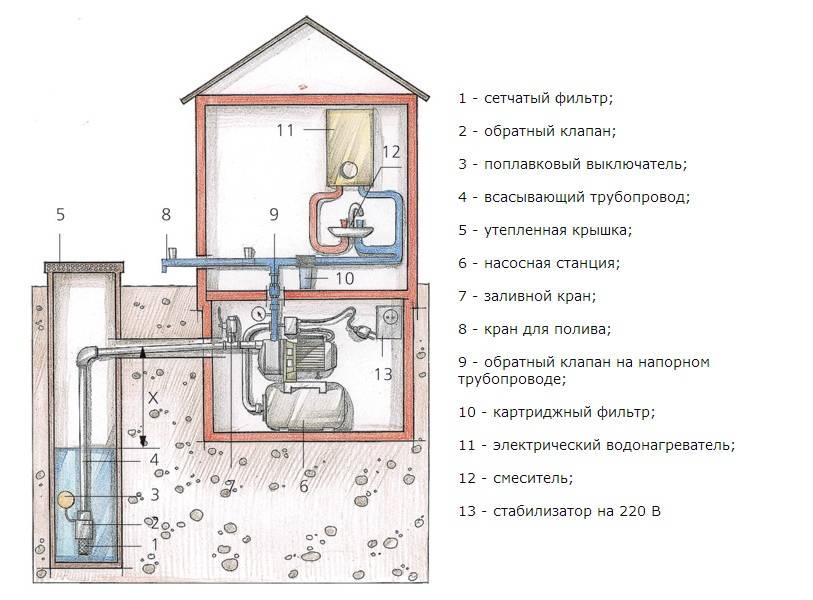 Водоснабжение частного дома из скважины: пошаговая организация автономного водопровода своими руками