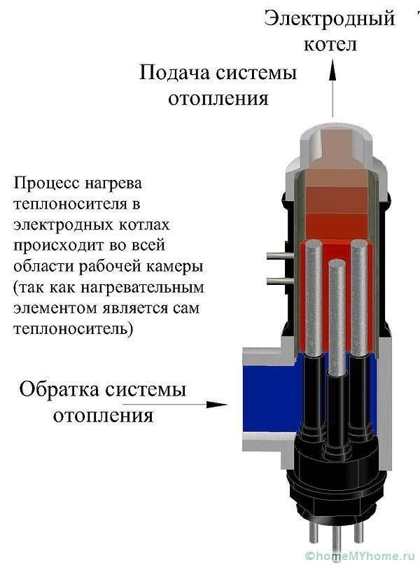 Электрокотел скорпион - отзывы, принцип работы, устройство