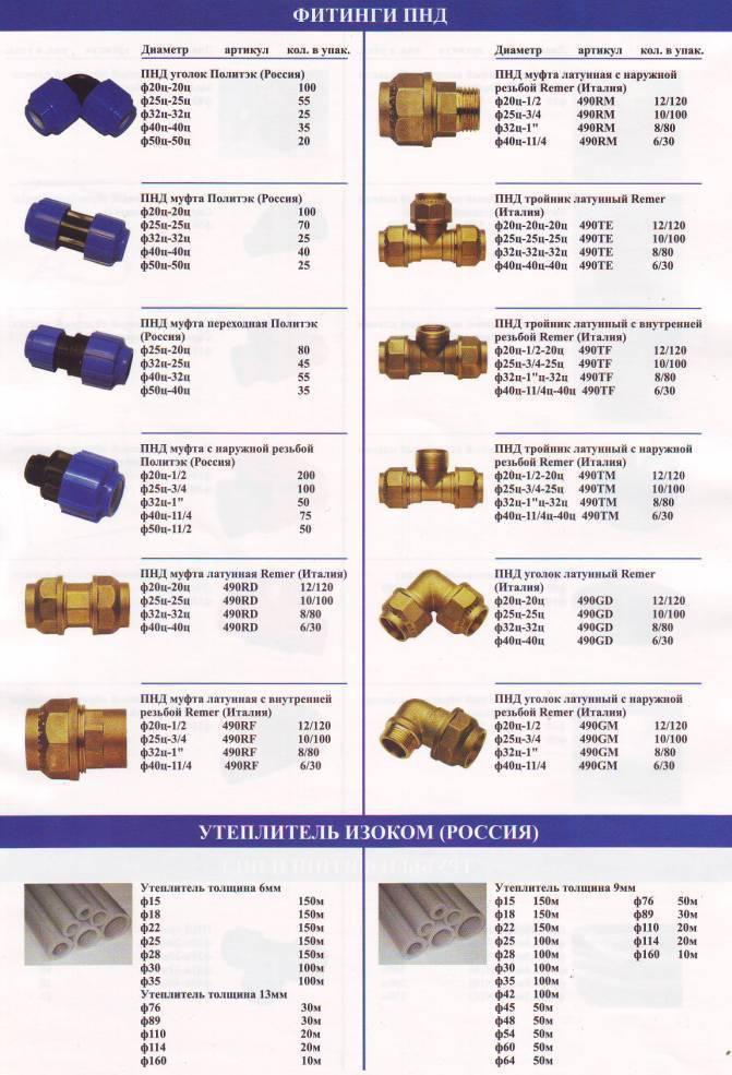 Полипропиленовые трубы и фитинги: технические характеристики