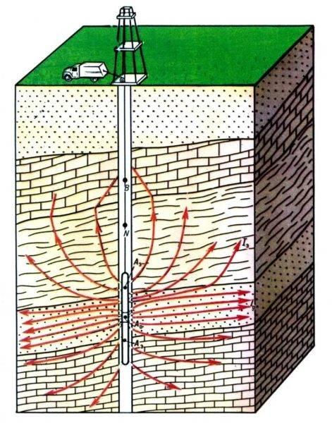 Как найти воду для колодца: применяем различные методы