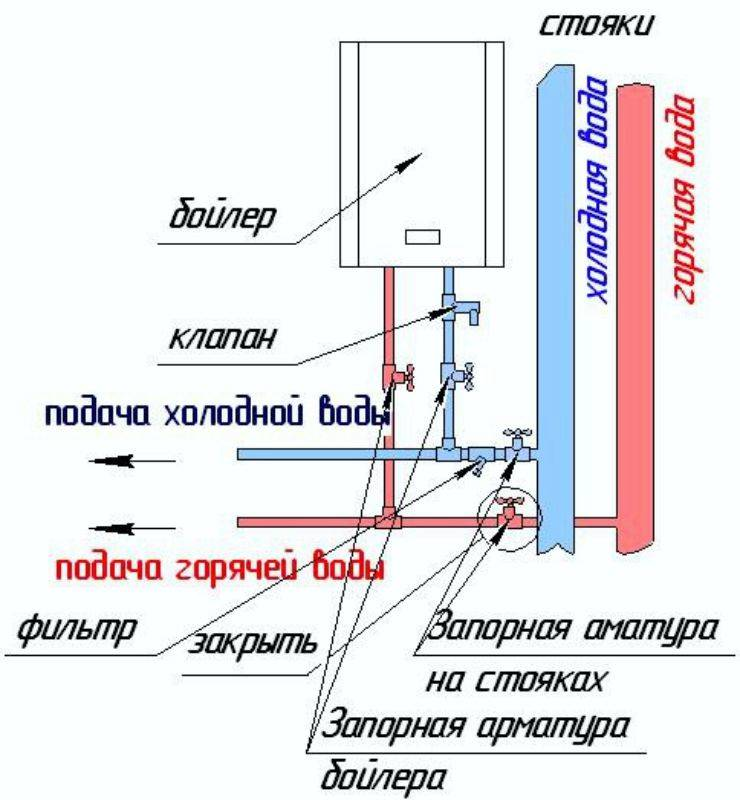 Как сделать солнечный водонагреватель своими руками