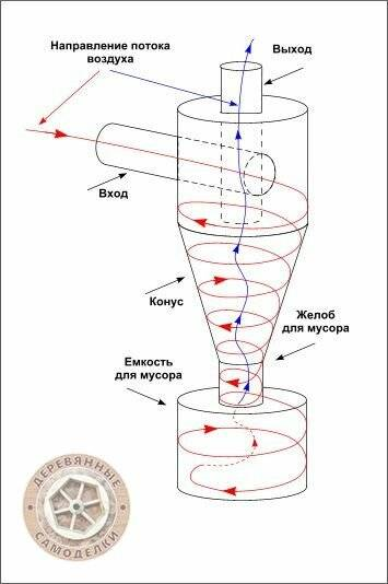 Циклонный фильтр. что лучше - циклонный или мешковой пылесос? :: syl.ru