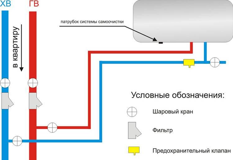 Устройство и принцип работы обратного клапана на водонагревателе