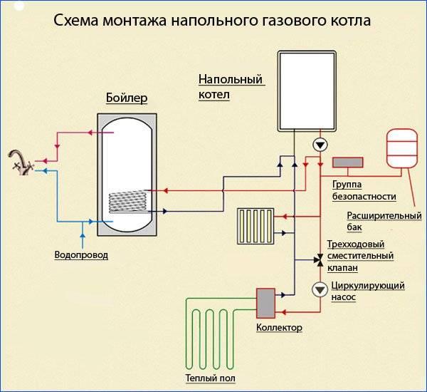 Установка и обвязка двухконтурного котла: схема подключения к газу и дымоходам
