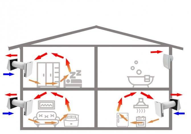 Делаем правильную вентиляцию в каркасном доме — вентиляция и кондиционирование