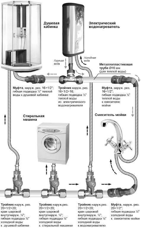 9 советов по выбору гибкого шланга для подводки воды ⋆ строю дом