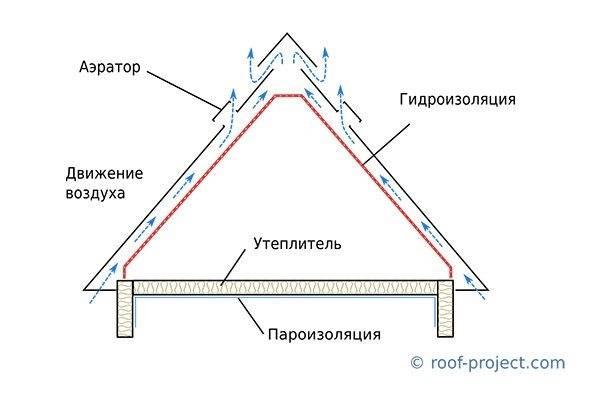 Гидроизоляция кровли под профнастил и устройство кровельного пирога: шумоизоляция, утепление, вентиляция, пароизоляция