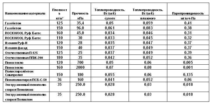 Стандартные размеры пеноплекса. виды и характеристики. сравнение с аналогами.