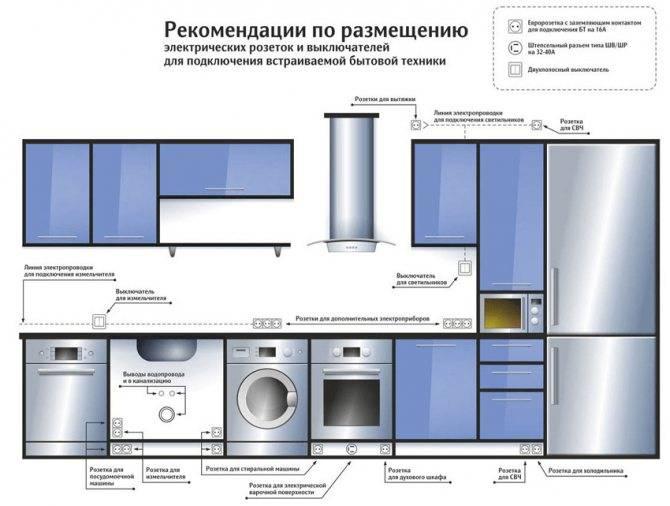 Расположение розеток на кухне: фото, схема (в тч для встраиваемой техники) и пр