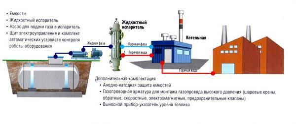 Привозной газ для частного дома