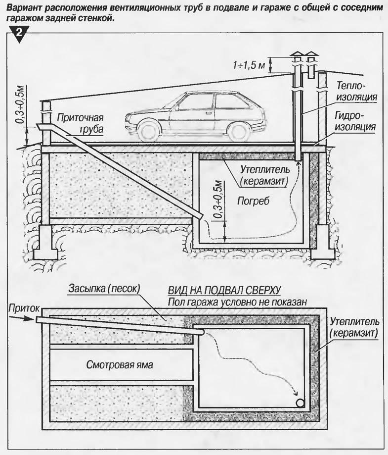 Вентиляция погреба с двумя трубами: схема, расчет диаметра и порядок устройства
