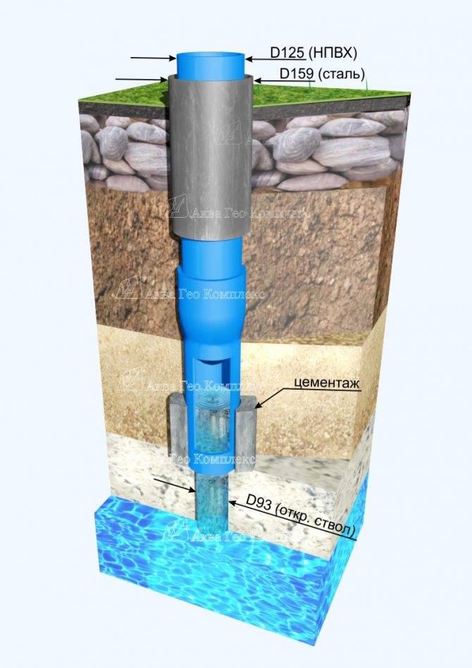 Как правильно сделать скважину на воду. что нужно знать!