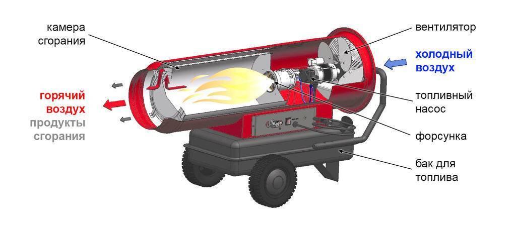 Дизельная тепловая пушка прямого и непрямого нагрева — устройство, принцип работы + обзор производителей