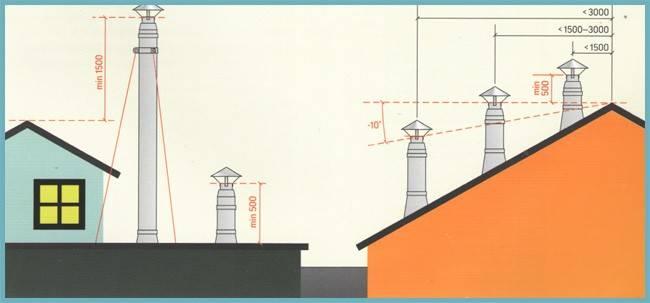 Аэродинамический расчет дымовой трубы котельной. расчет высоты и диаметра