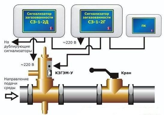 Как отключить газовый котел на лето: общие принципы