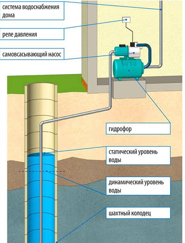 Устройство и принцип работы классической насосной станции водоснабжения