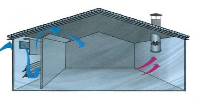 Как сделать вентиляцию в сарае для животных: нормы и требования + инструкции по обустройству   отделка в доме