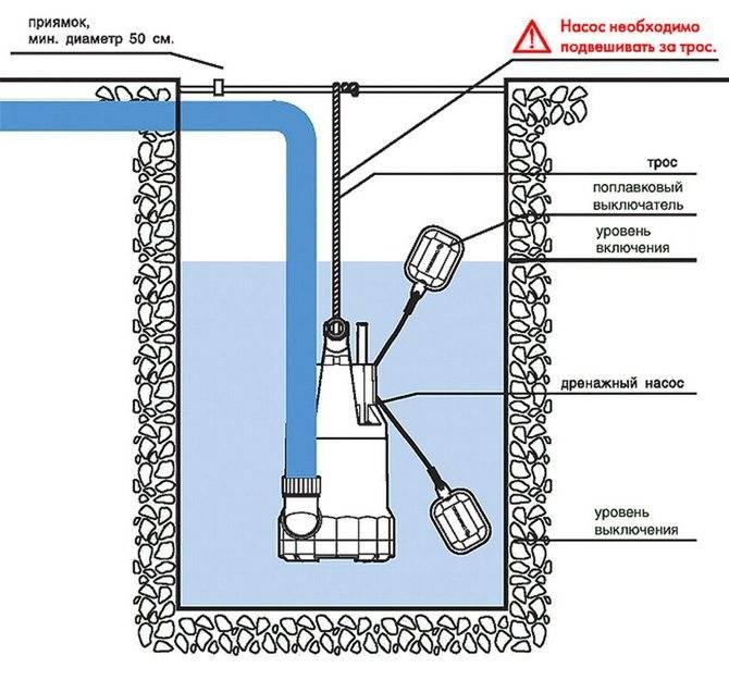 Водяной насос для частного дома и подачи воды