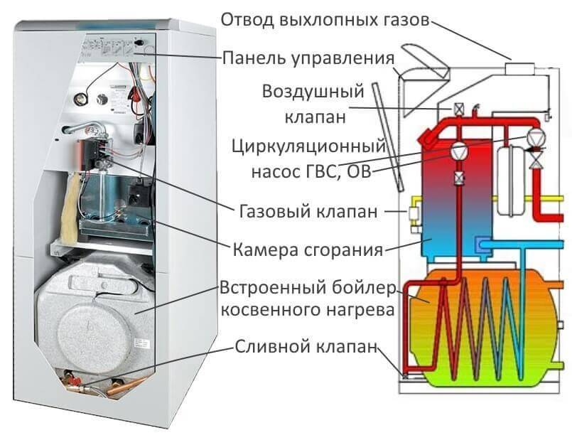 Правильный монтаж двухконтурного газового котла своими руками
