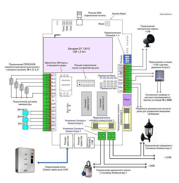Gsm модуль для котлов отопления: устройство и принцип работы