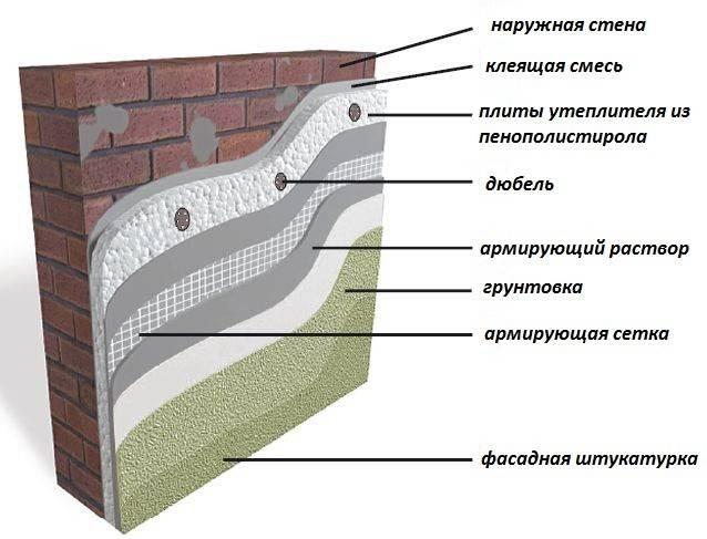 Утепление стен снаружи: выбор материала, особенности утеплителей, технология теплоизоляции