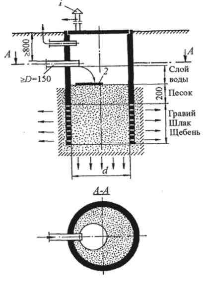 Как сделать канализационный колодец: установка и монтаж своими руками