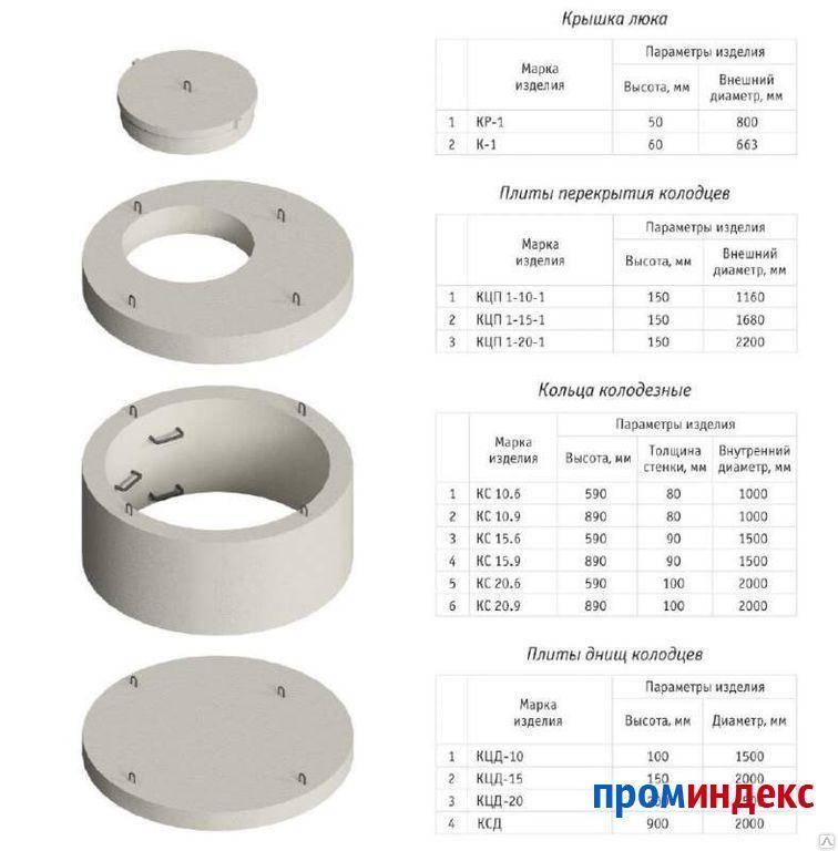 Железобетонные кольца для колодцев: виды, маркировка, технология производства + обзор производителей | отделка в доме
