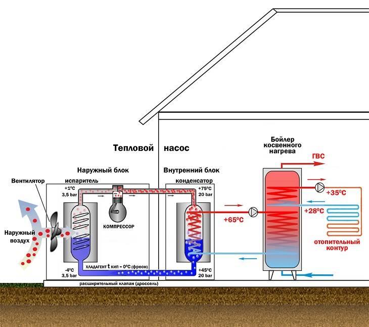 Отопление дома тепловым насосом: виды, плюсы, минусы