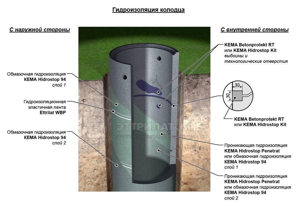 Гидроизоляция канализационных колодцев: требования снип, способы и виды материалов