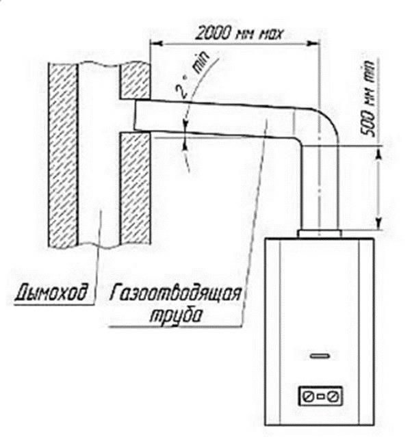 Требования по установке газовой колонки в квартире и доме: особенности монтажа.