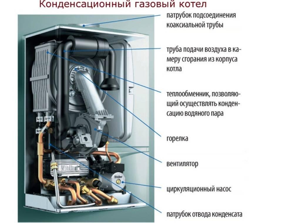 Конденсационный газовый котел и радиаторы. есть ли смысл в покупке?