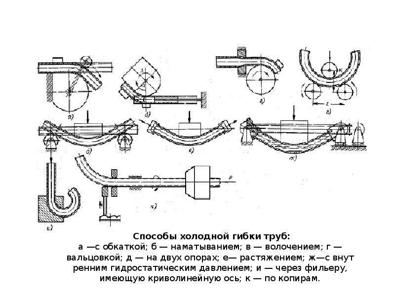 Как производится гибка металлических труб — технологические тонкости выполнения работ