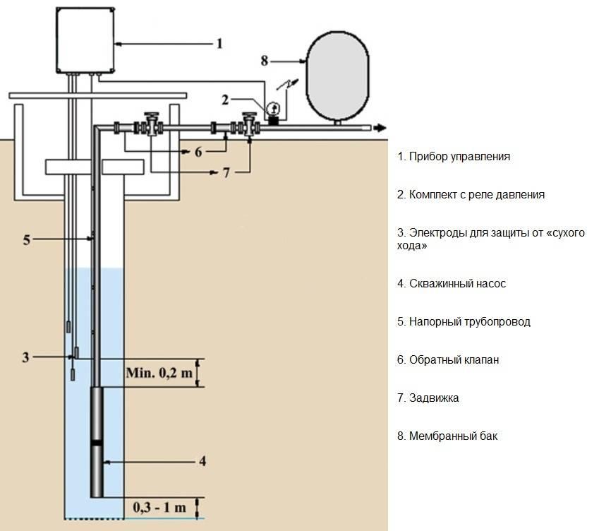 Монтаж насоса в скважину: пошагово с фото
