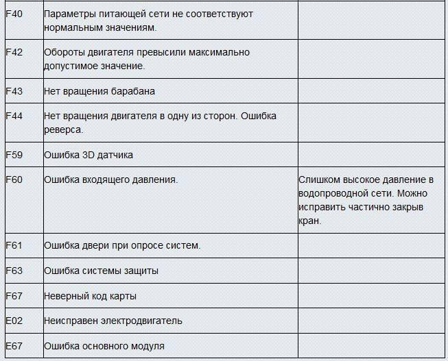 Ошибки кондиционеров artel: расшифровка кодов неисправностей и советы по их устранению
