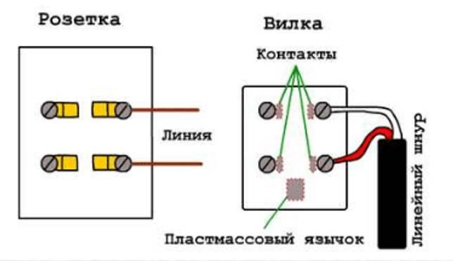 Телефонная розетка: подключение провода и установка