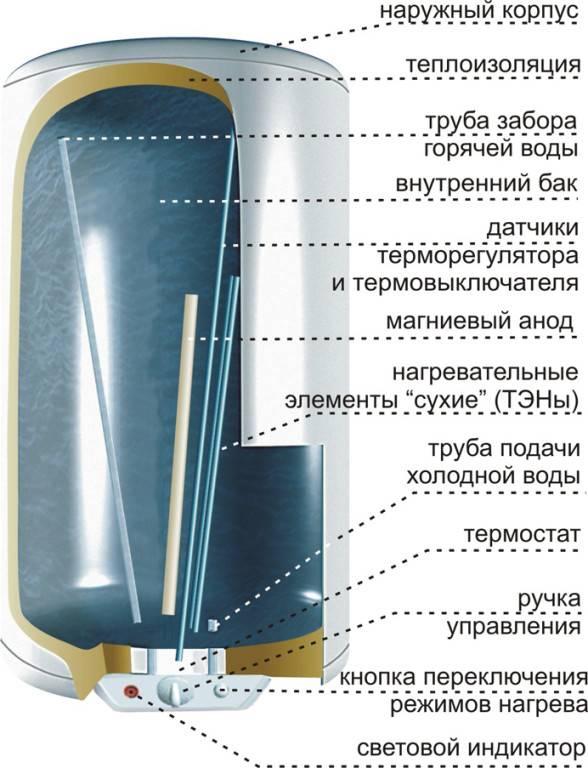 Водонагреватель: ремонт своими руками, как разобрать, пошаговая инструкция
