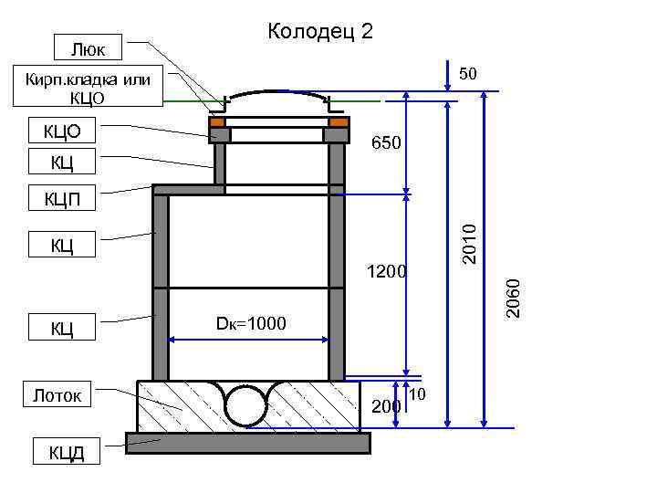 Смотровой колодец для канализации: устройство колодца в ливневой и сточной системах ???? ремонт дачи