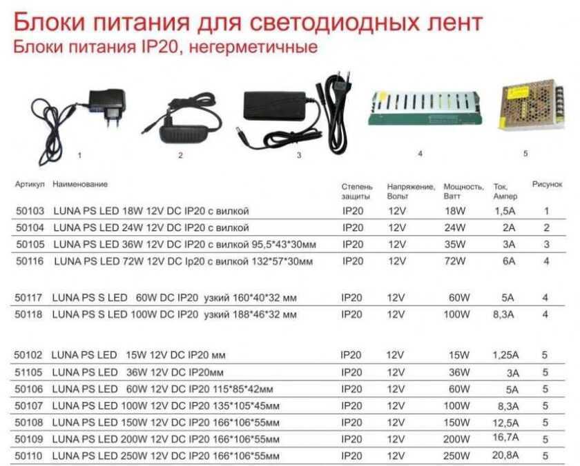 Как выбрать блок питания для светодиодной ленты 12в