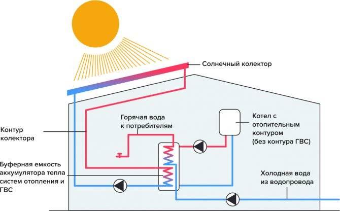 Солнечные батареи для частного дома: описание и технические характеристики, правила эксплуатации