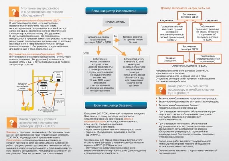 Как правильно отказаться от газоснабжения в квартире или частном доме