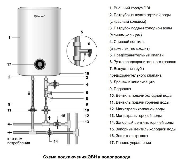 Водонагреватель термекс 100 литров и инструкция по эксплуатации